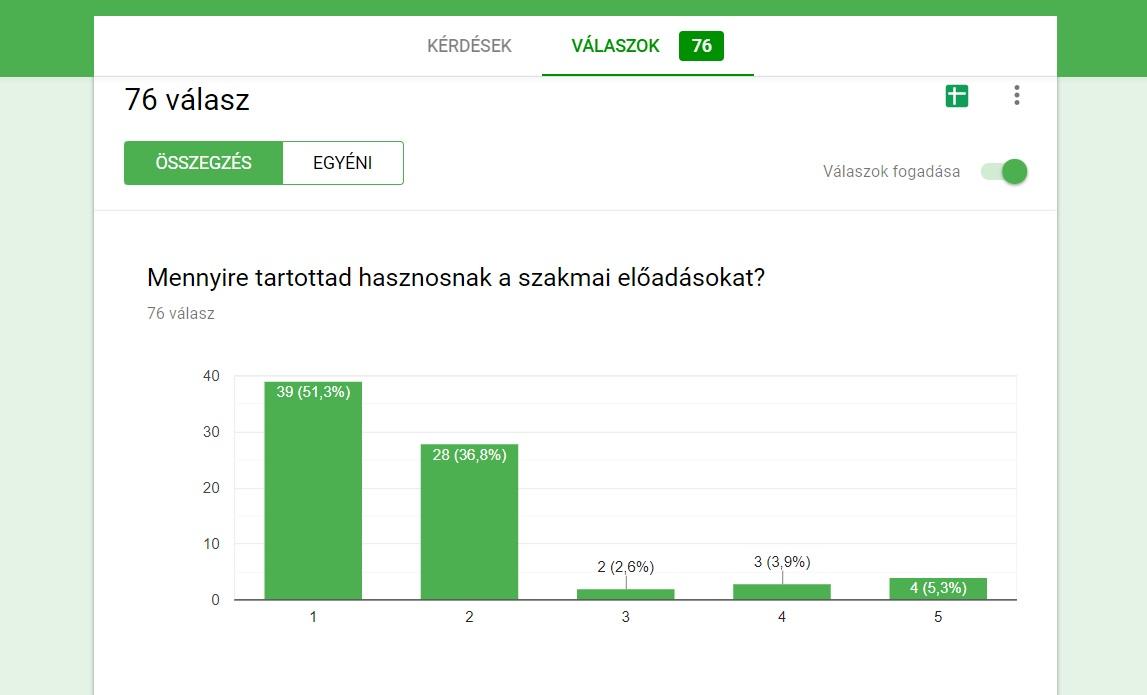 Ellenőri továbbképzés - felmérés - forrás: focibiro.hu