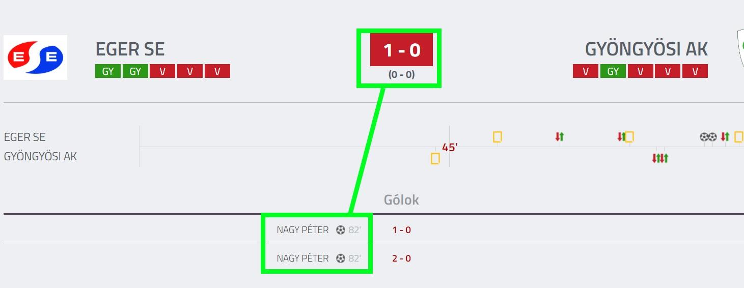 Téves eredmény - forrás: adatbank.mlsz.hu